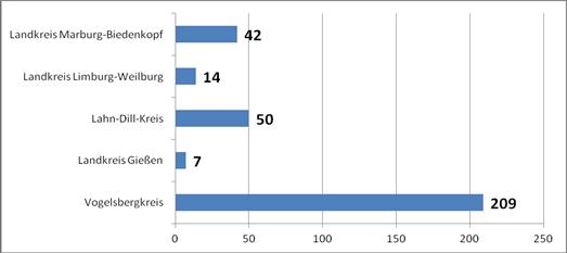 Klarer Vorsprung: Im Vogelsbergkreis stehen mit Abstand die meisten Windräder im Bereich des RP Gießen. Grafik: RP