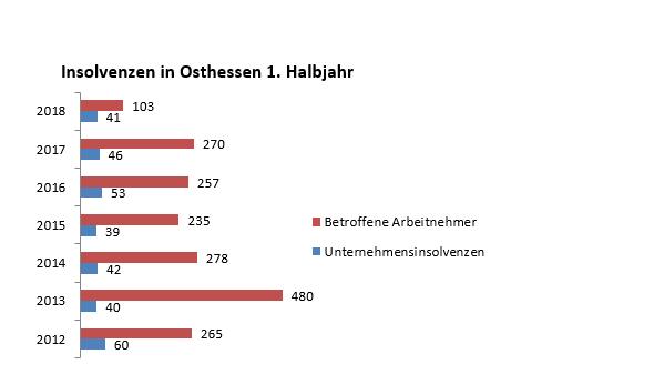 Weniger Insolvenzen In Osthessen Oberhessen Live